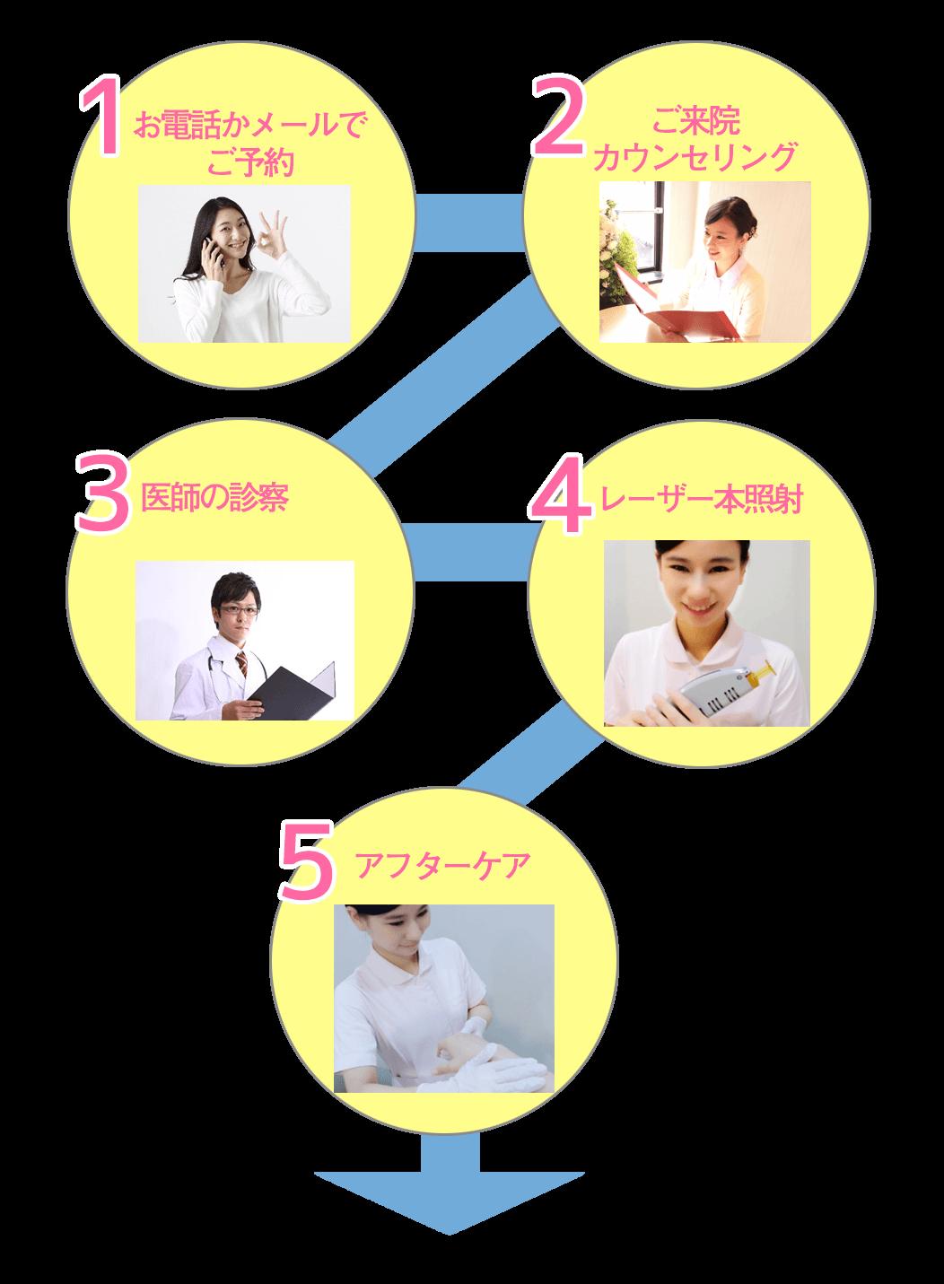 脱毛手順についての説明図です。左上から右、斜め左下、右、斜め左下、下という順番になっています。1には「お電話かメールで予約」と書かれていて携帯電話をかけている女性の画像があります。2には「ご来院 カウンセリング」と書かれていてカウンセリングをしている看護師の画像があります。3には「医師の診察」と書かれていて白衣を着た男性の画像があります。4には「レーザー本照射」と書かれていてレーザー脱毛器をもった看護師の画像があります。5には「アウターケアー」と書かれていて炎症止めの軟膏を塗る看護師の画像があります。