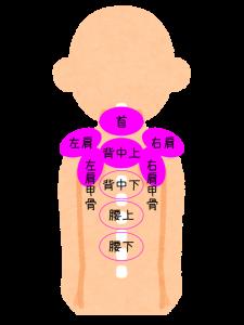 肩こり注射の部位・肩こりセットフル6パーツの位置を図で説明してます。