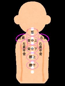 肩こり注射の細かい部位の説明がされています。首、左右肩、左右肩甲骨、上下背中、上下腰と全部で9部位に分けられてます。